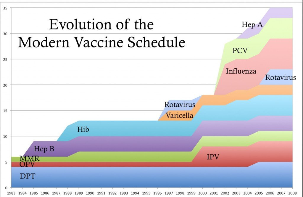 Evolution 1024x669 What If Vaccines Caused Autism?